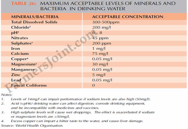 acceptable limit of mineral and bacteria level in drinking water for poultry